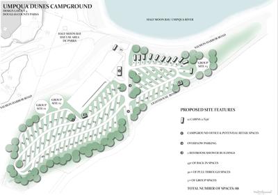 Final draft concept Umpqua Dunes