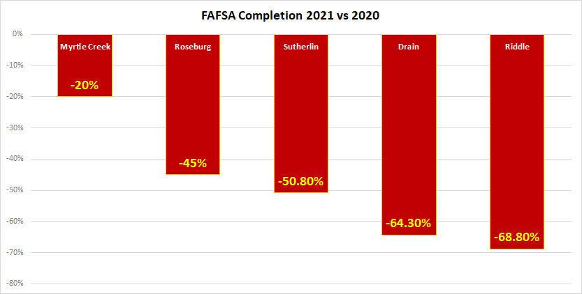 FAFSA-completion-02262021-v2.jpg