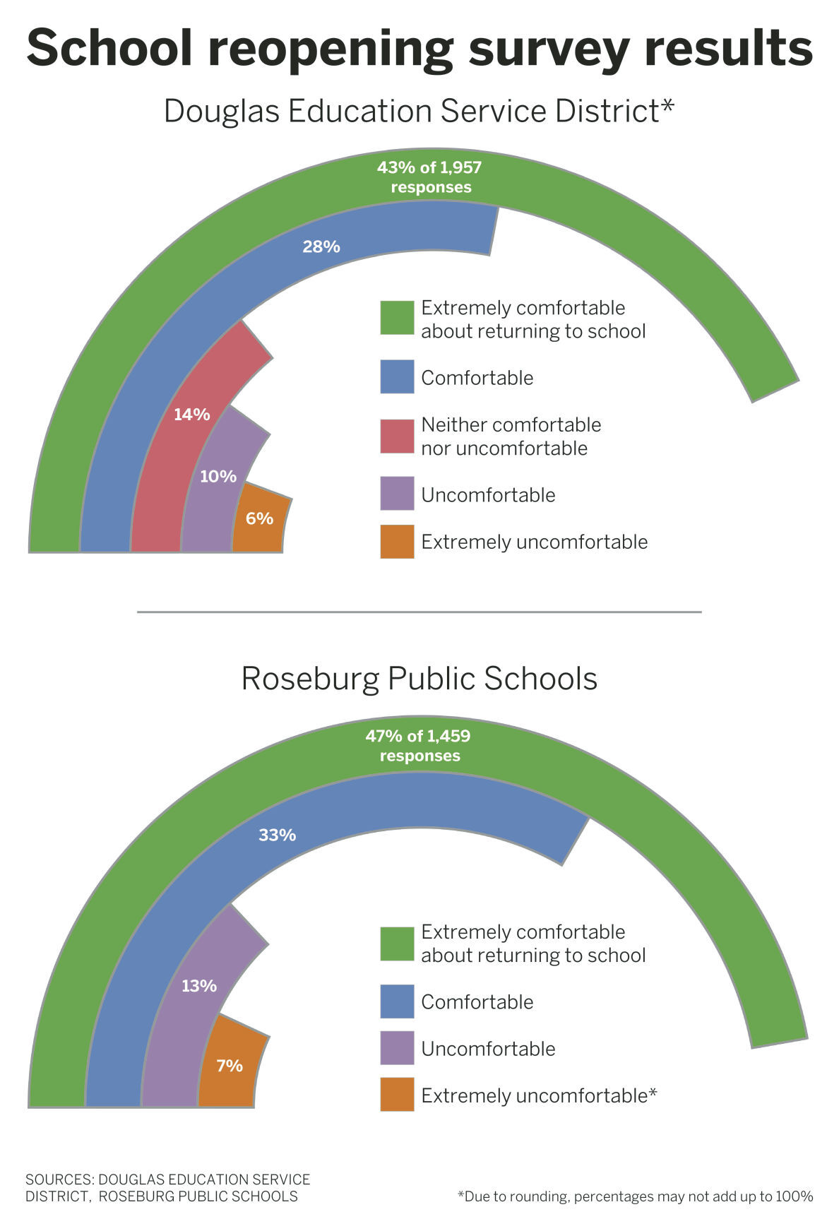 school reopening survey results