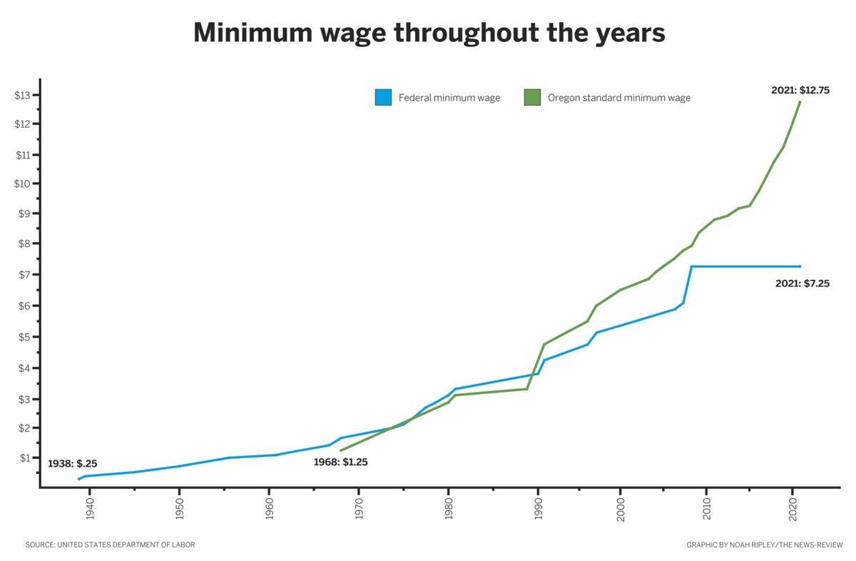 minimum wage throughout history