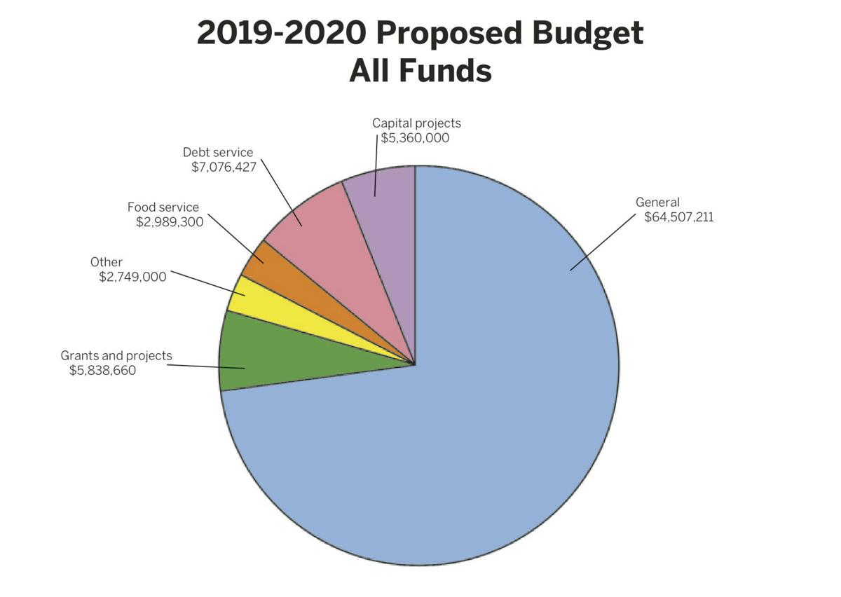 proposed budget all funds.jpg