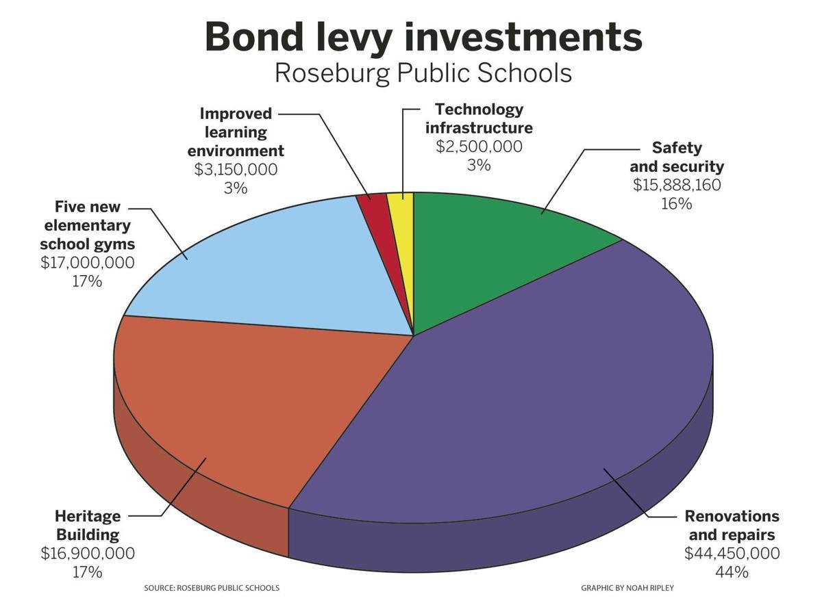 Roseburg bond levy investments