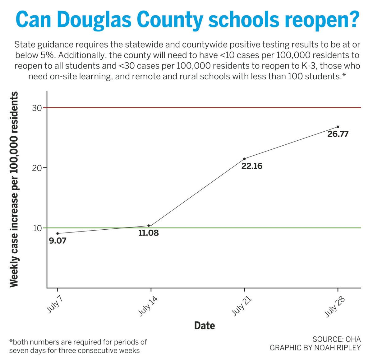 Can Douglas County Schools reopen?