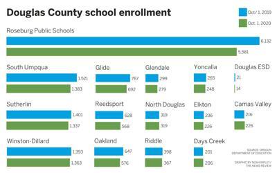 Enrollment for douglas county schools