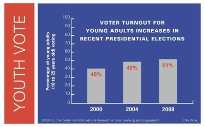 Pew poll shows Obama ahead