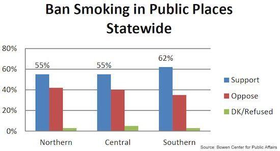 Daniels backs statewide smoking ban