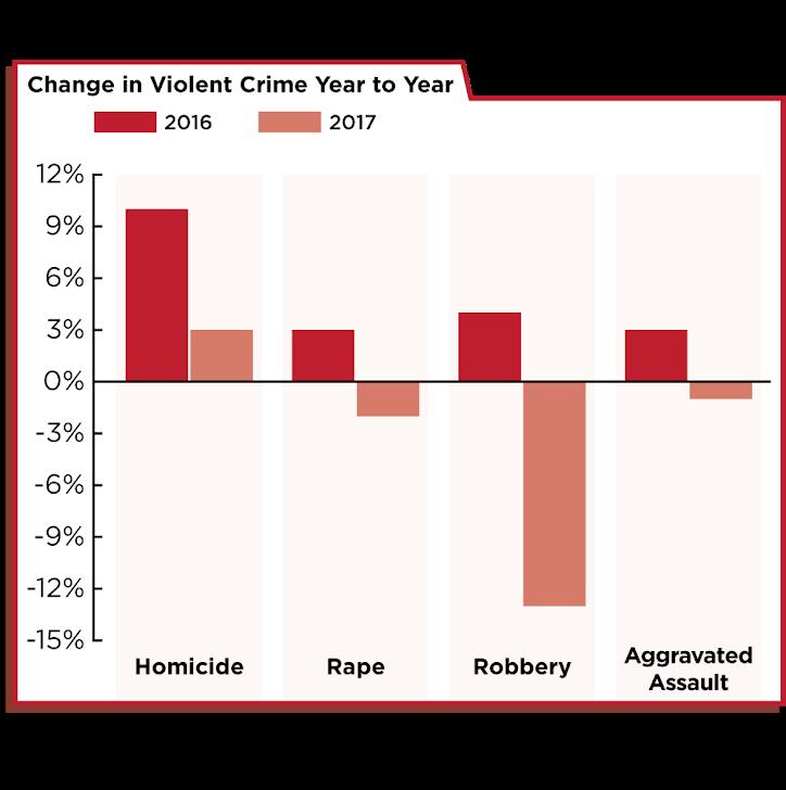 Indianapolis Violent Crime 2016-2017