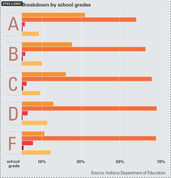 Vast majority of educators receive high rating