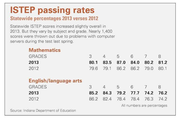 State ISTEP scores up despite testing problems