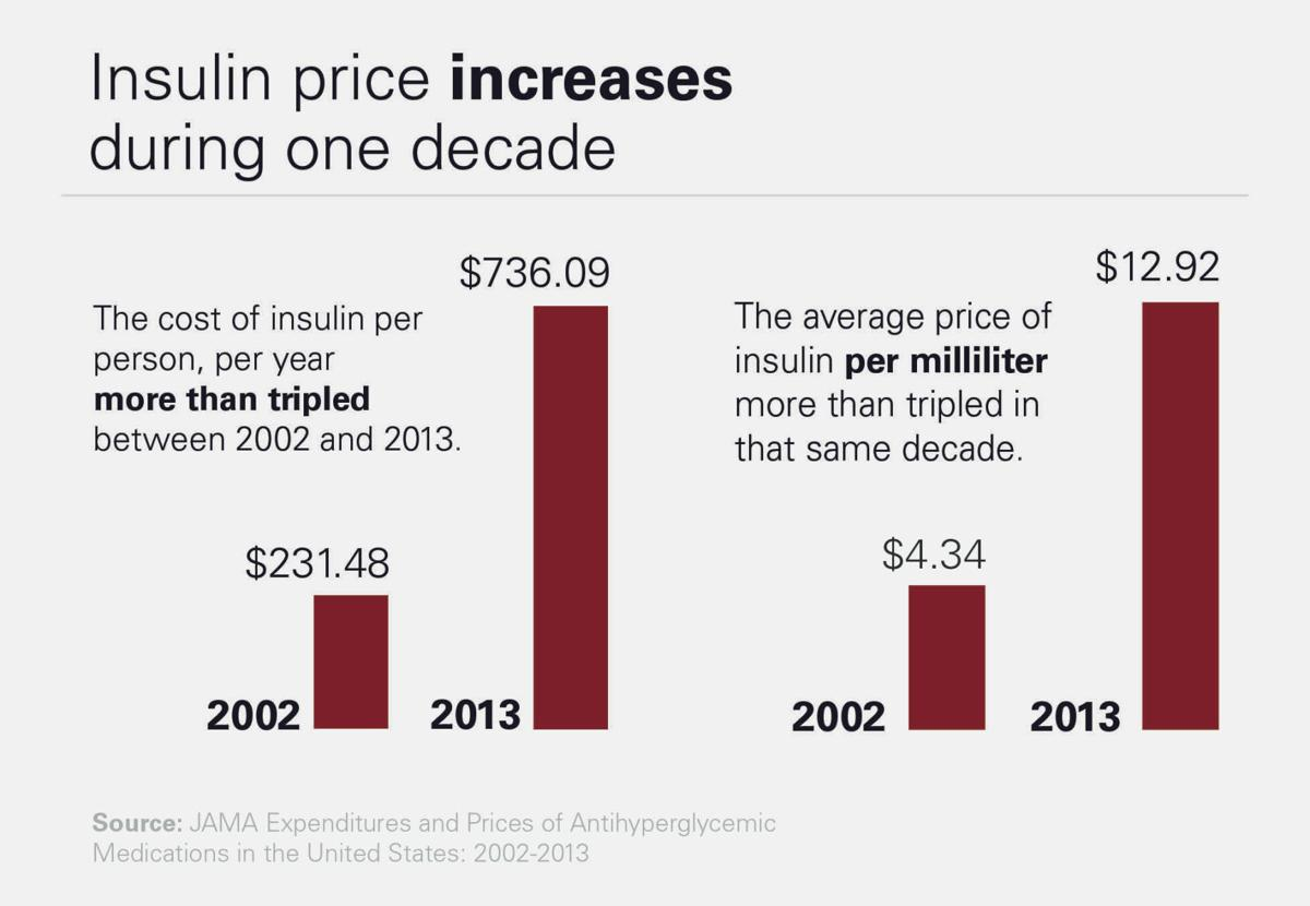 Insulin Graphic Statehouse File