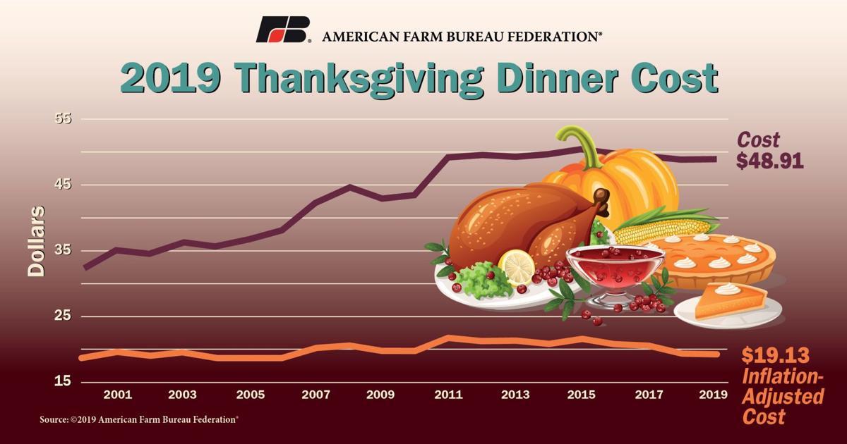 American Farm Bureau Federation Thanksgiving 2019