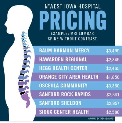 2019 price guide for N'West Iowa hospitals