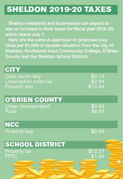 Sheldon FY 19-20 tax infographic