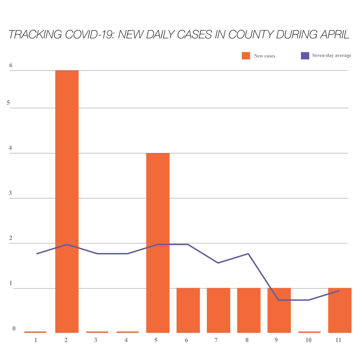 COVID April numbers