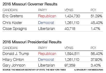 Missouri's 2020 gubernatorial election, an early look