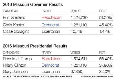 2016 results Missouri gov