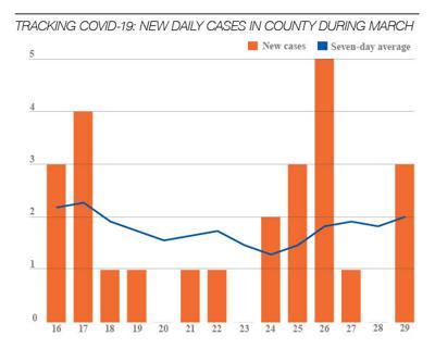 Covid April infographic