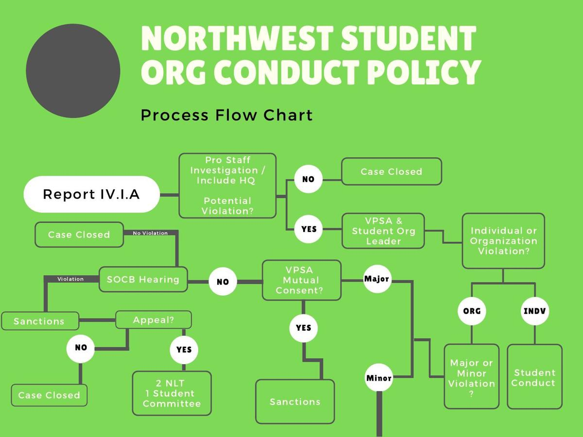 Student org conduct policy