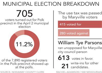 Municipal Election Breakdown