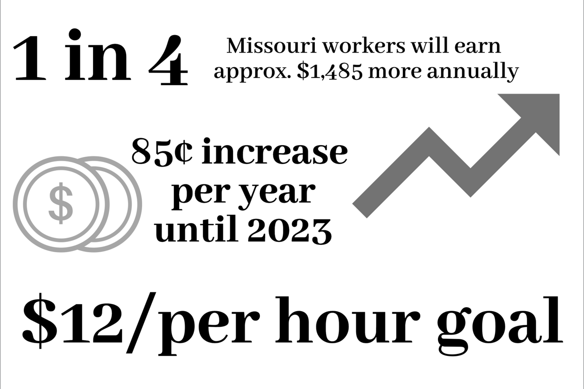 Minimum Wage Infographic