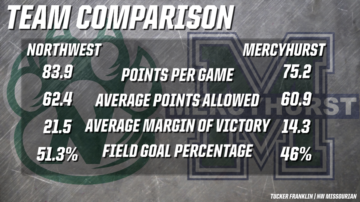 Northwest v. Mercyhurst comparison graphic