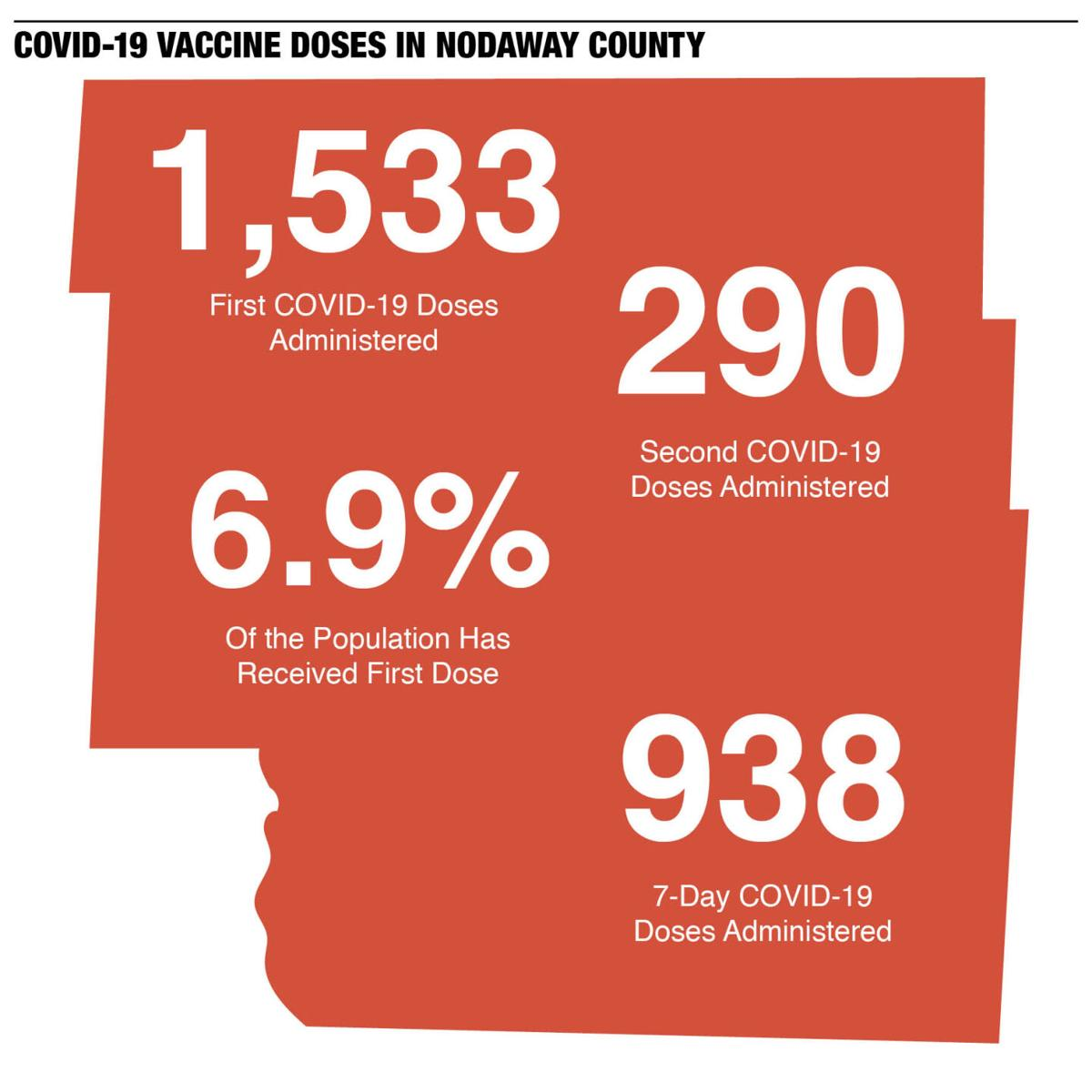 Nodaway County doses administered infographic