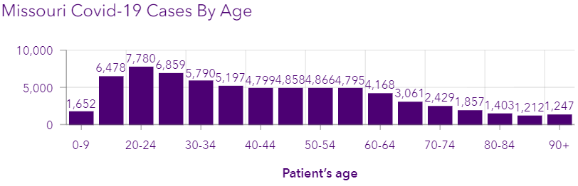 Age Demographic of MO COVID Cases