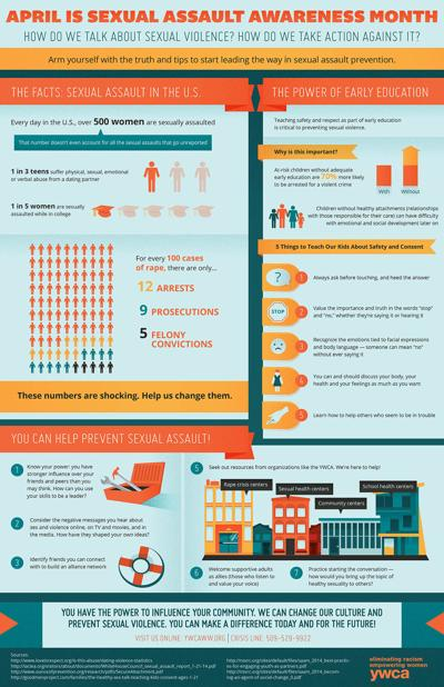 YWCA_infographic[carrie]4.1.14_cs6-sara-2