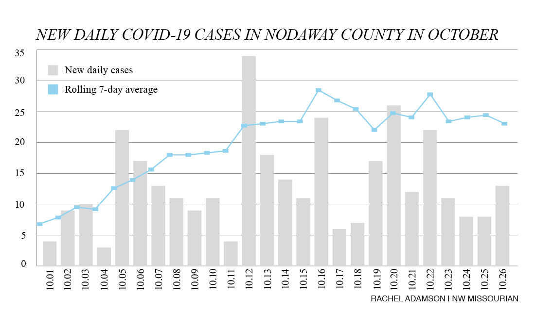 Officials concerned as Halloween looms, COVID cases hold firm in Nodaway County