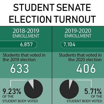 Student Senate Election Results