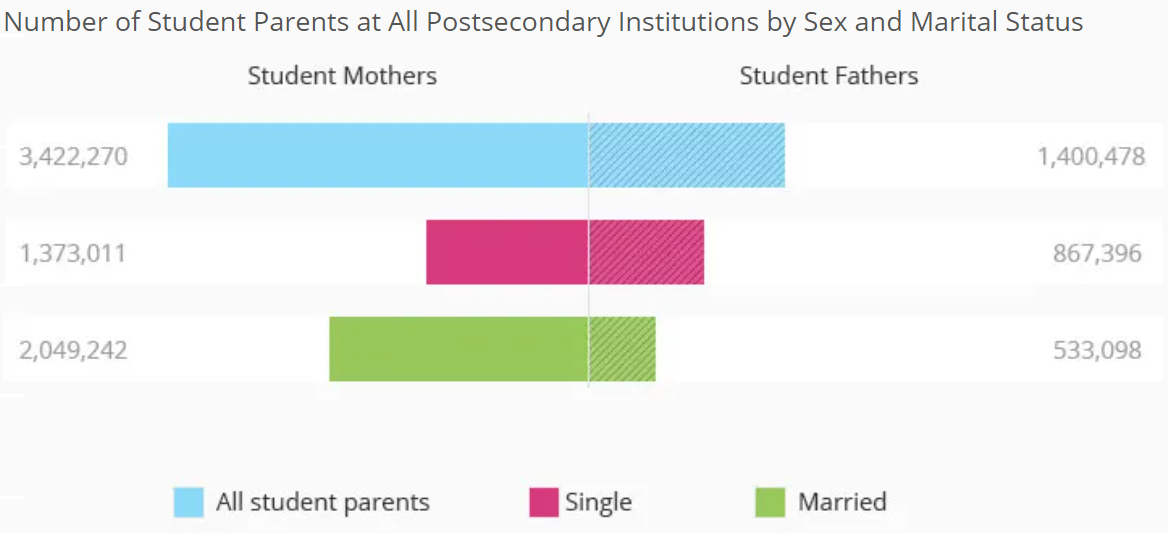 Student Parents by Sex and Marital Status