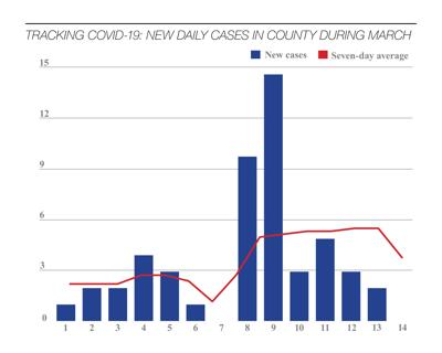 COVID-19 county spike