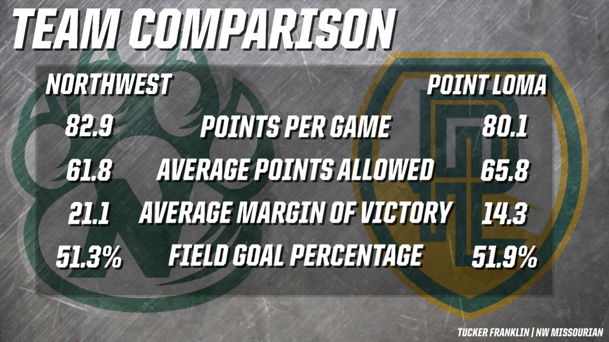 National Championship comparison