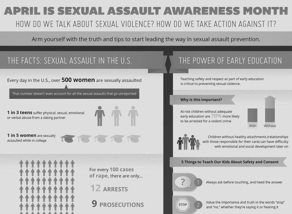 This infographic provides some facts about sexual assault in the United States and how to prevent it.