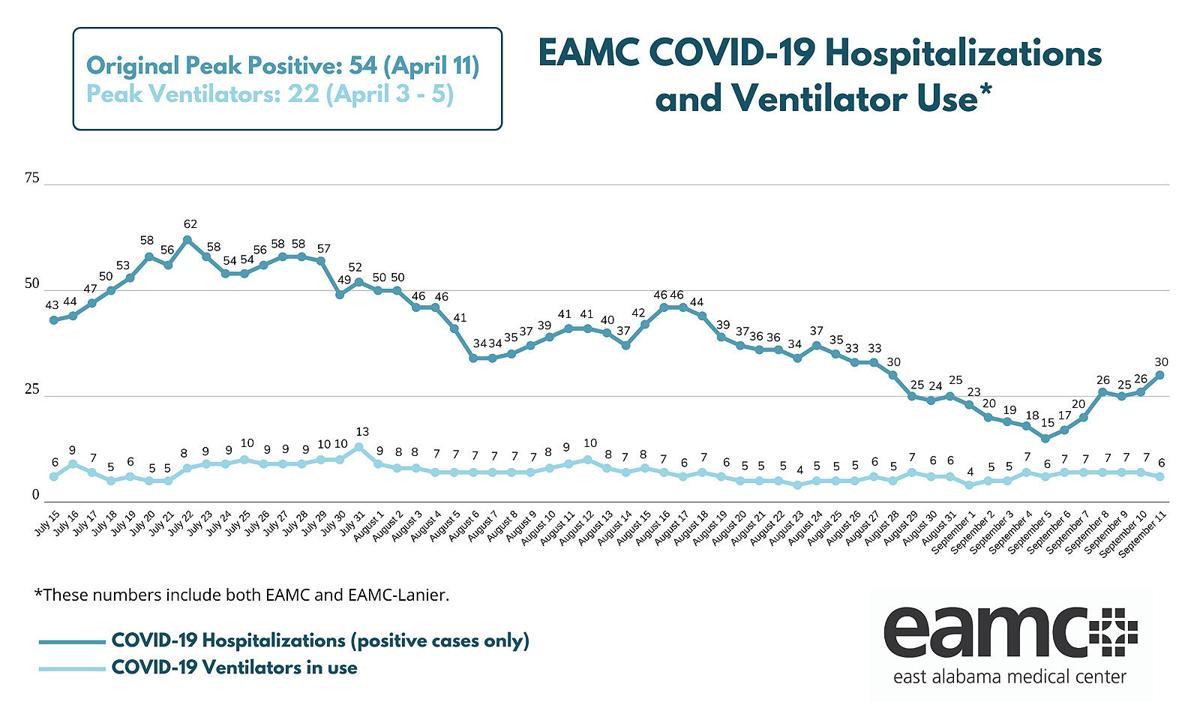 EAMC chart covid