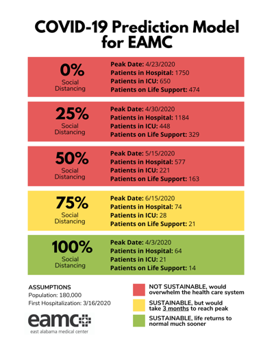 COVID-19 Predictions for EAMC.png