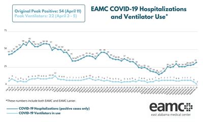 0918 EAMC COVID-19 census