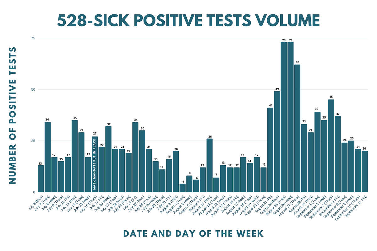 EAMC positive tests
