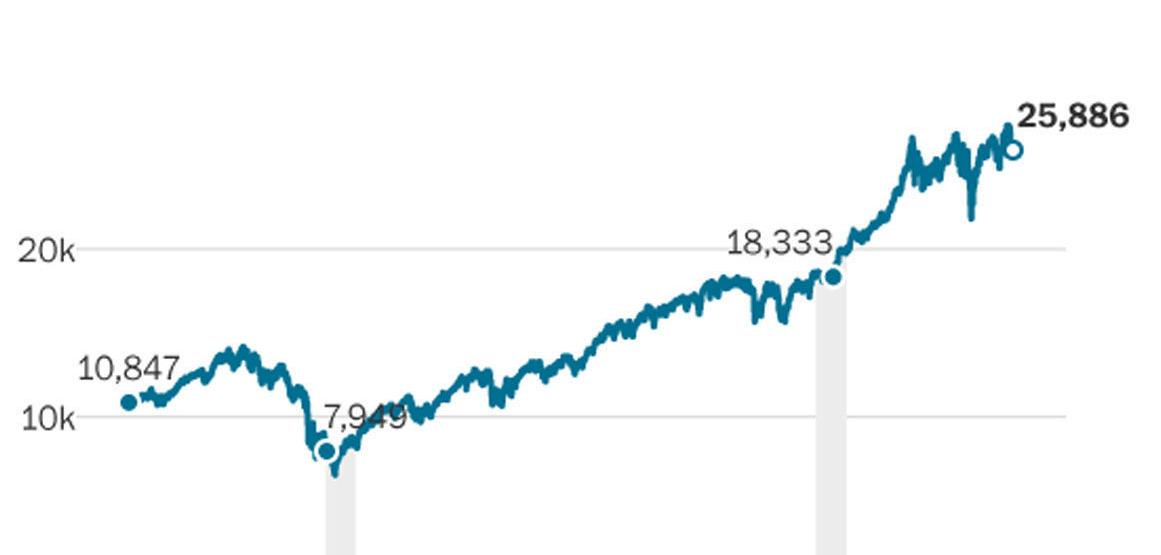 Charts: The Trump vs. Obama economy