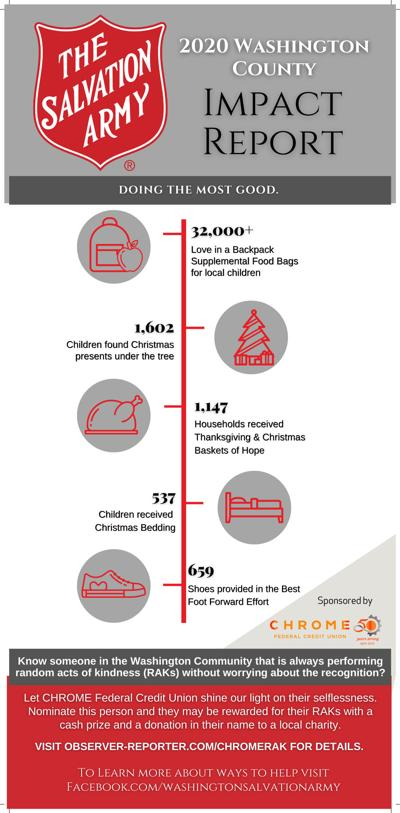 salvation army 2020 infographic