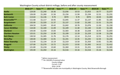 Washington County school district millage, before and after county reassessment