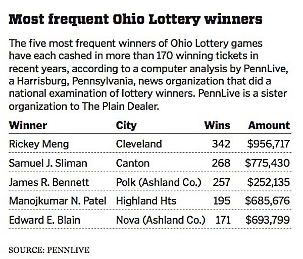 Frequent lottery winners face improbable odds   U S  & World