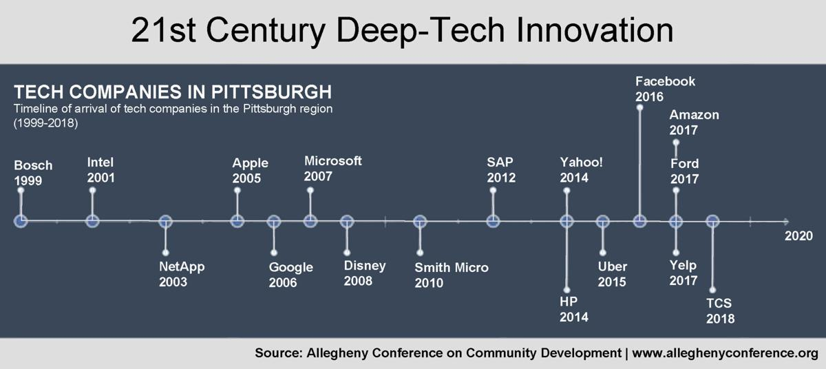 Deep-tech innovation