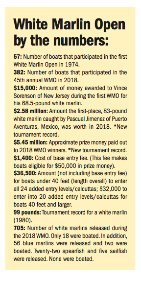 by the numbers white marlin open