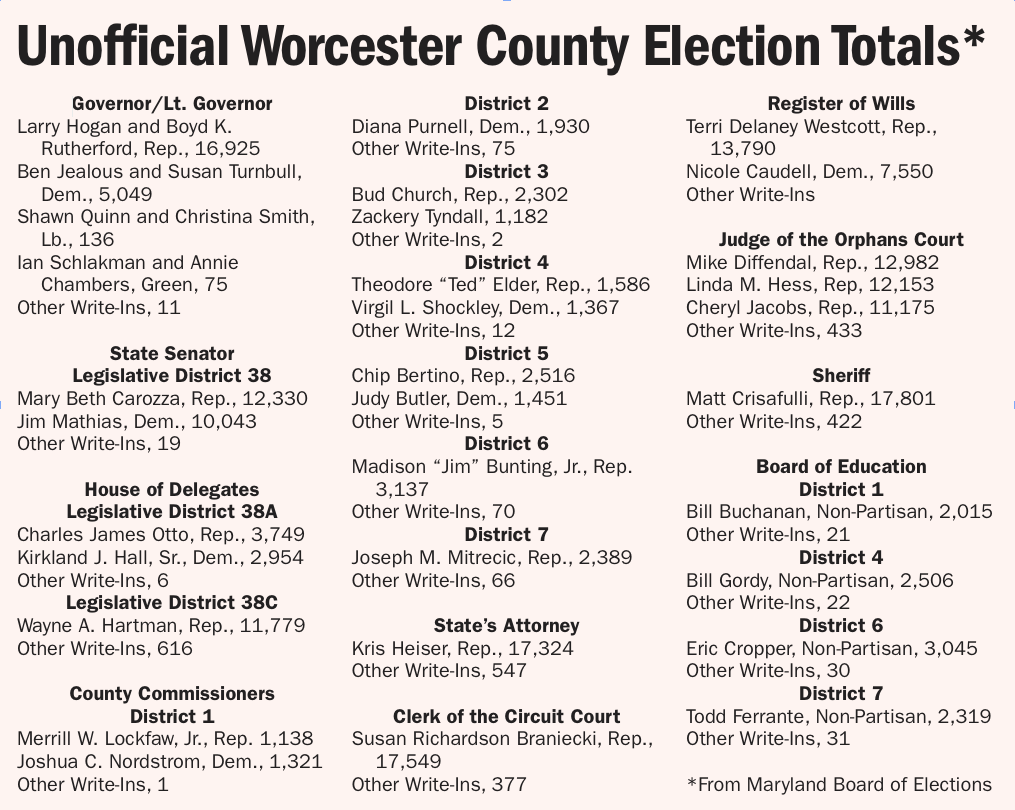 Unofficial Worcester County Election Totals