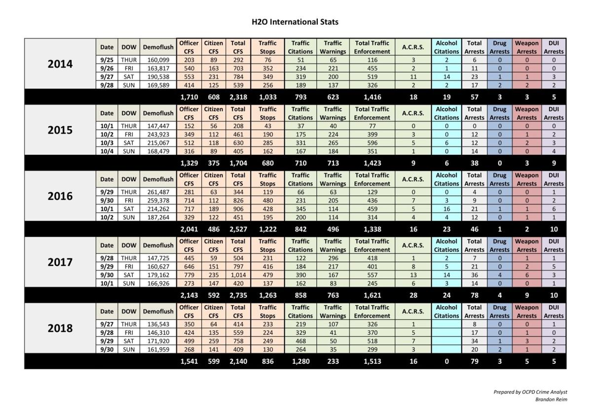 H20 stats