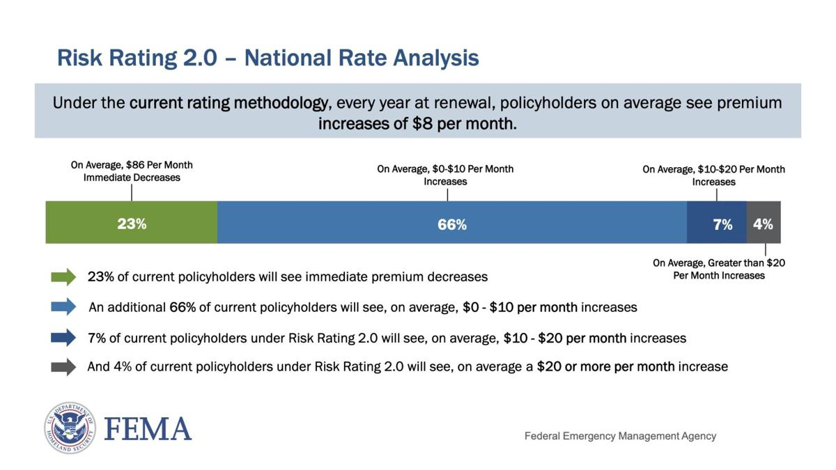 fema_risk-rating-2.0-national-rate-analysis.jpg