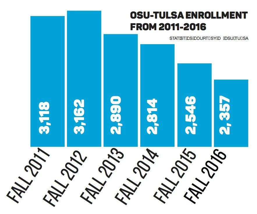 OSU-Tulsa Enrollment
