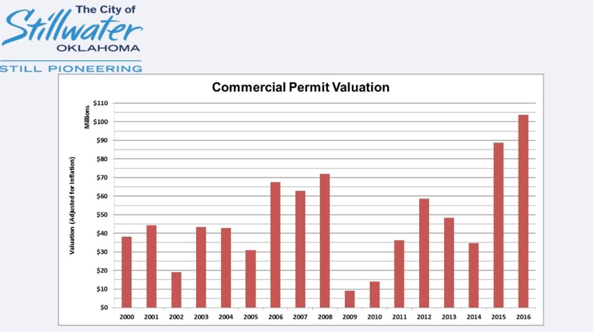 Stillwater Commercial Developments Values