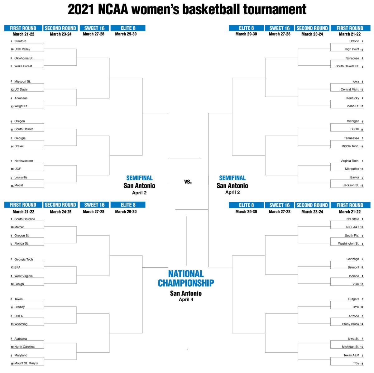 2021 full NCAA Women's basketball tournament bracket